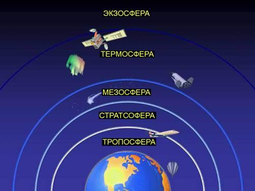 Слои земной атмосферы