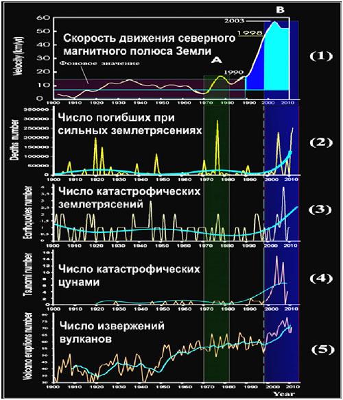 Факт пятикратного увеличения скорости магнитных полюсов свидетельствует о начале выделения дополнительной гигантской энергии в ядре Земли