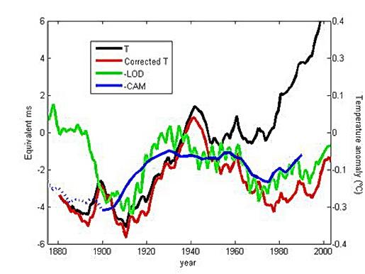 Графики корреляций между изменением времени вращения Земли, угловым моментом вращения ядра и среднегодовыми температурами