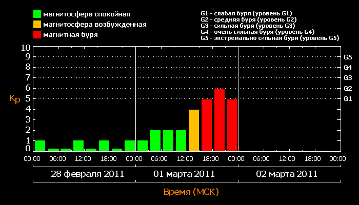 Магнитная буря началась на Земле. Фото: tesis.lebedev.ru